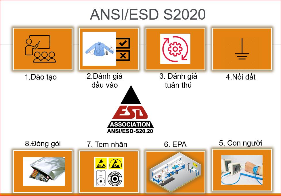 TƯ VẤN CHỐNG TĨNH ĐIỆN THEO TIÊU CHUẨN ANSI/ESD S2020-2021