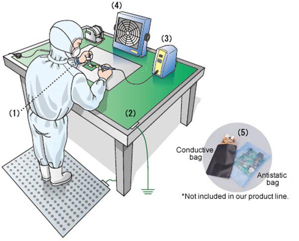 Phân loại 5 thiết bị khử tĩnh điện phổ biến hiện nay