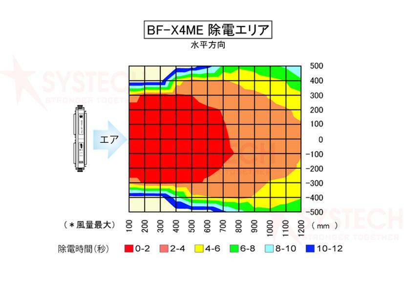 Thiết bị KHỬ TĨNH ĐIỆN IONIZER BF-X4ME (New version)
