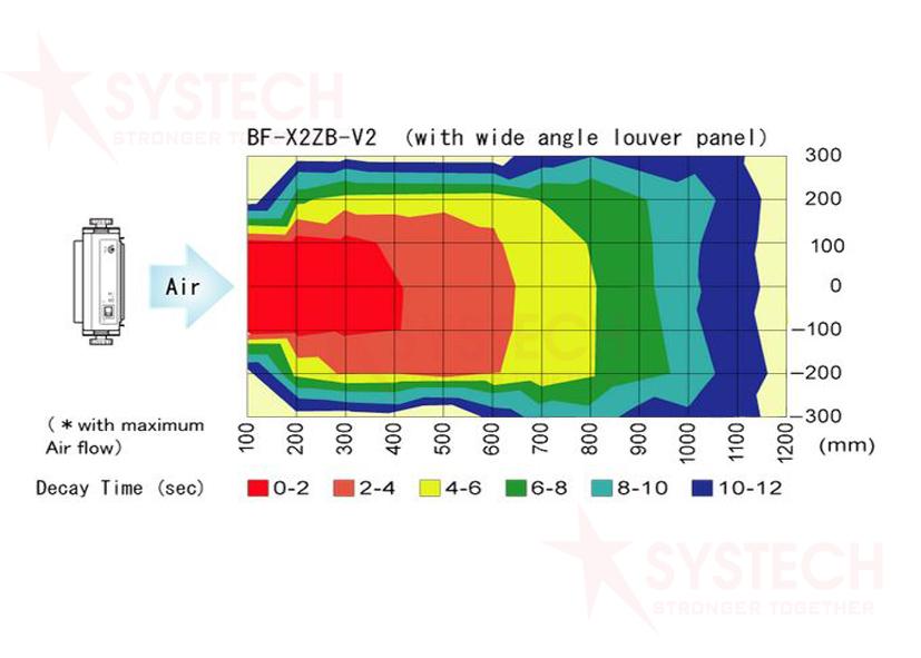 Thiết bị khử tĩnh điện BF-X2ZB-V2