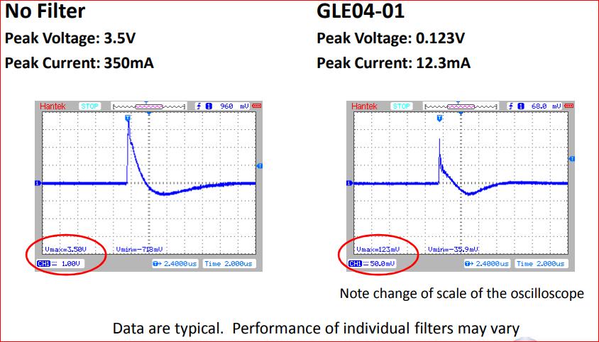 Bộ lọc nối đất cho thiết bị GLE04-01